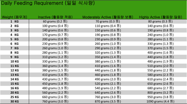 AAFCO 치킨 강아지 수제 사료 - 7일 플랜 (7-10KG 몸무게) - 브루클린, 100,000원, 사료, 전연령용